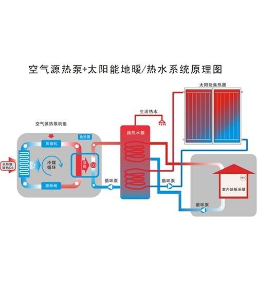 空氣源+太陽能供暖/熱水系統