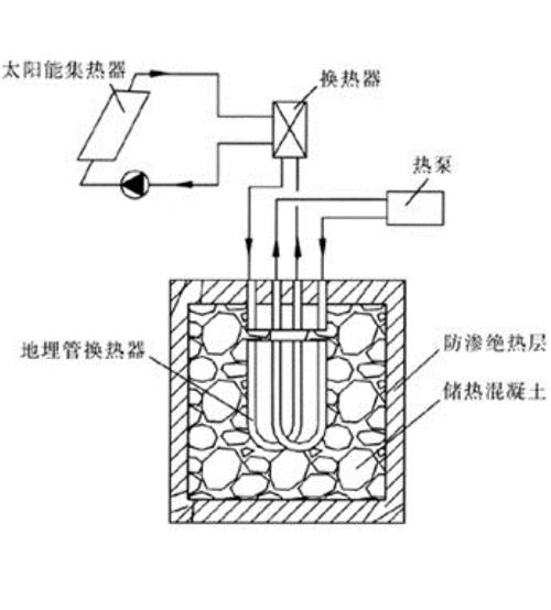 多能互補供暖、制冷系統
